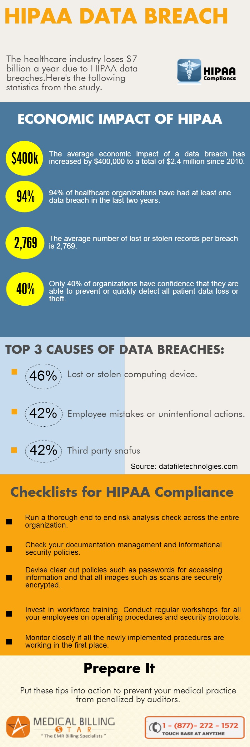 Are you worried about HIPAA audits? Tips to come out ...