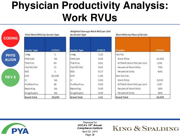 Physician productivity analysis