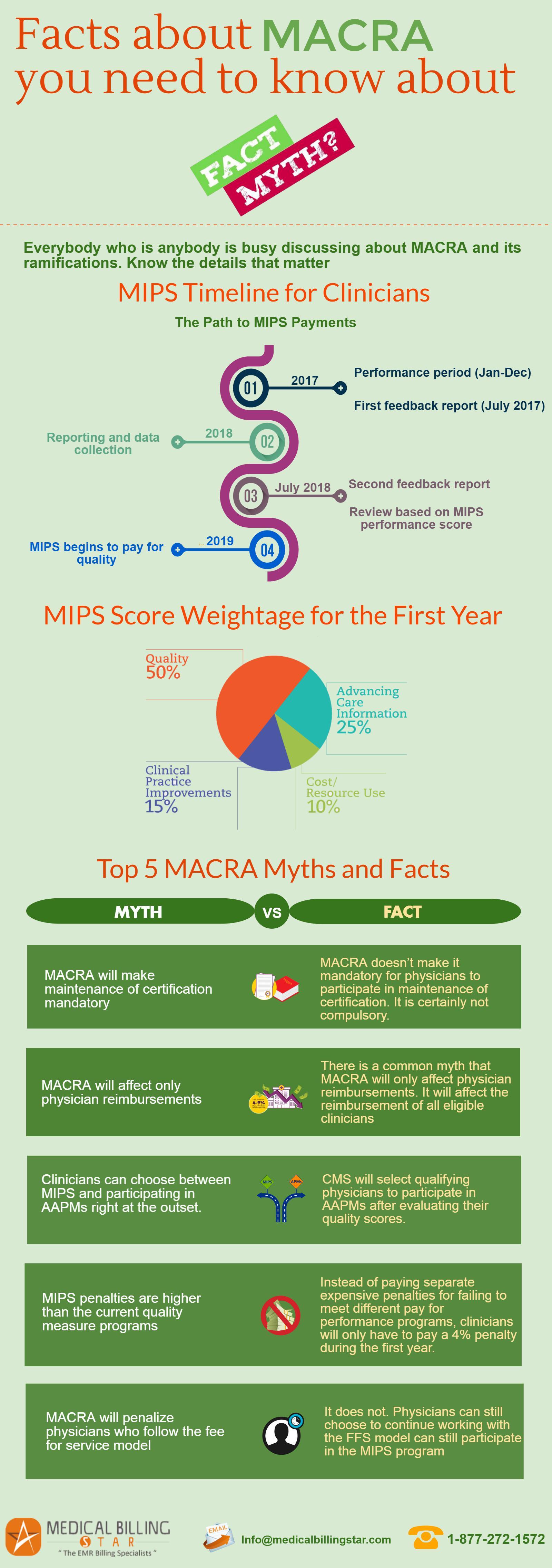 MACRA Facts & Myths