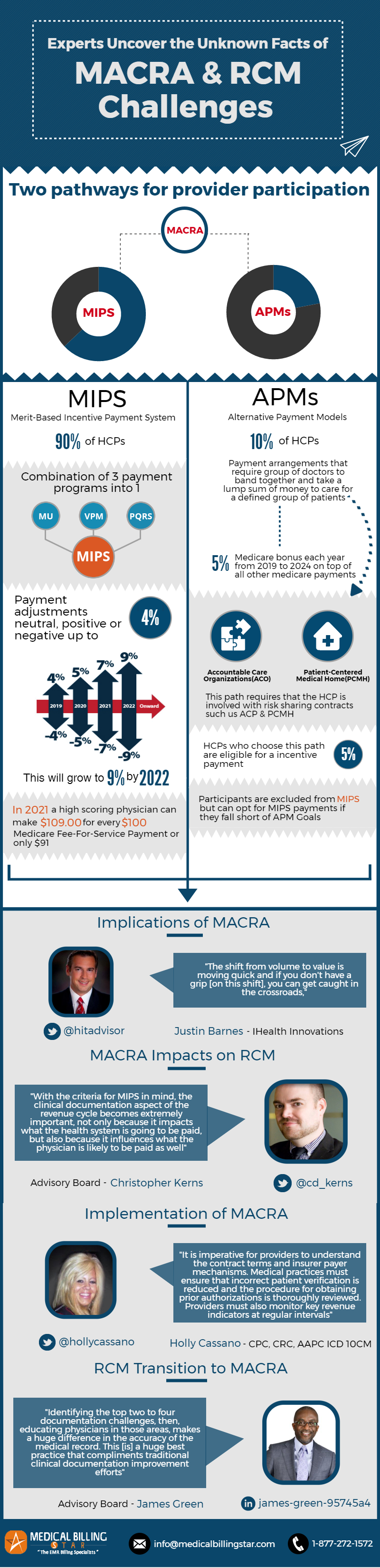Facts-MACRA-RCM-Challenges