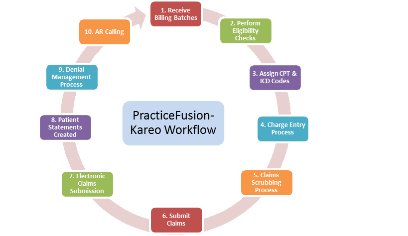 PracticeFusion Kareo EHR work flow