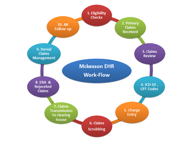 Mckesson Ehr Billing Work Flow Claims Processing Services