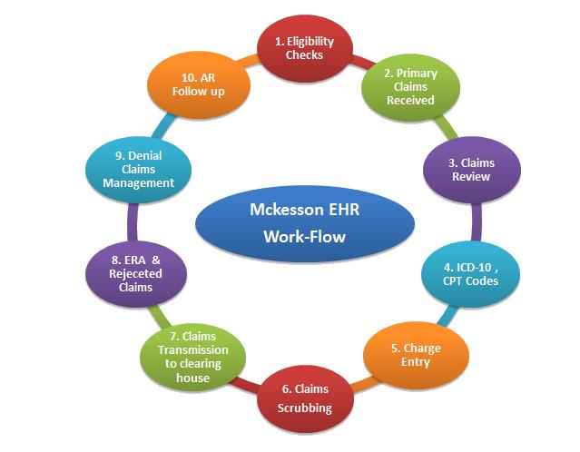 Mckesson EHR Workflow