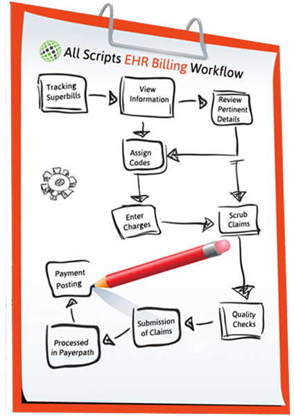 Allscripts EHR Workflow