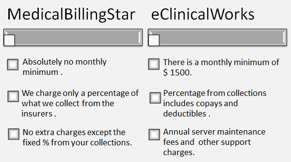 eClinicalworks Cost Comparision