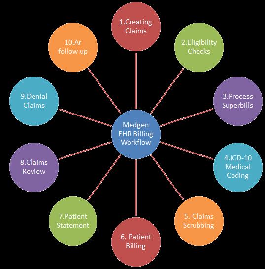 Medgen EHR Billing Workflow